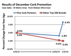 Cork Promotions Infographic
